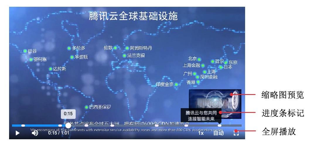 腾讯视频播放器SDK解析,直播、点播实例插图1